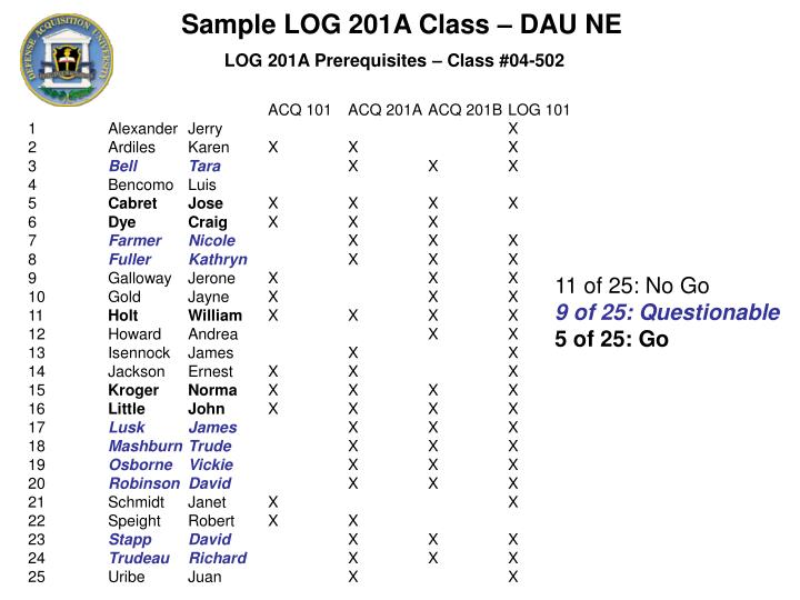 Sample LOG 201A Class – DAU NE