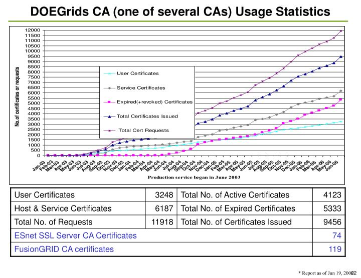 DOEGrids CA (one of several CAs) Usage Statistics