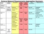 science network requirements aggregation summary1