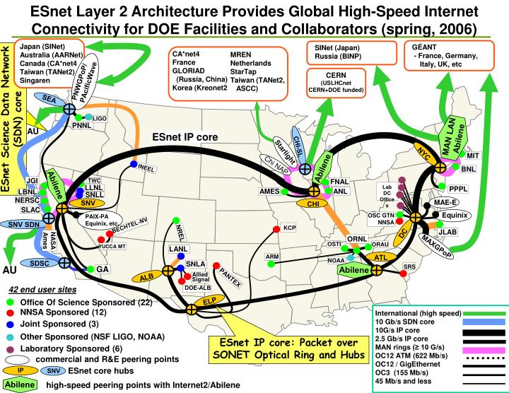 ESnet Layer 2 Architecture Provides Global High-Speed Internet Connectivity for DOE Facilities and Collaborators (spring, 2006)