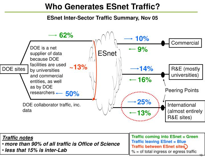 Who Generates ESnet Traffic?