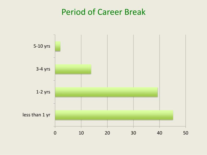 Period of Career Break