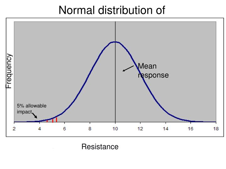 Normal distribution of resistance/sensitivity