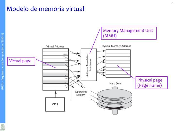 Modelo de memoria virtual