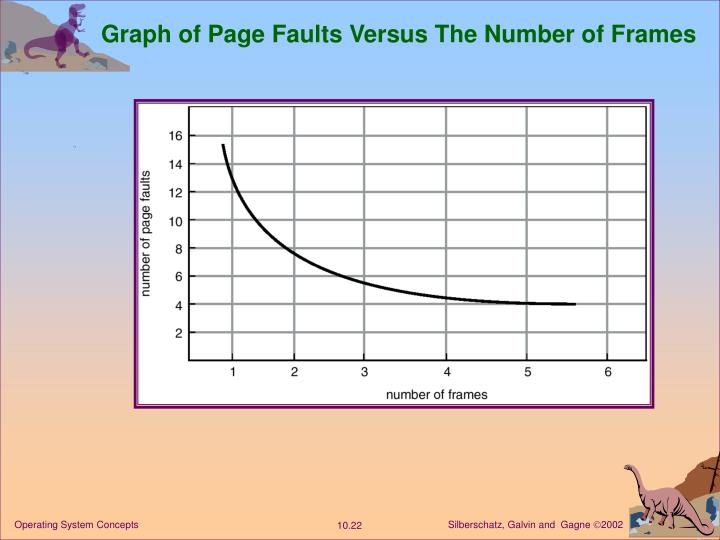 Graph of Page Faults Versus The Number of Frames