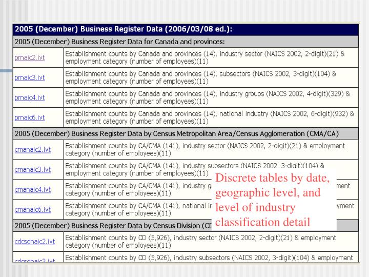 Discrete tables by date,
