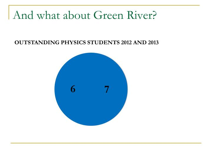 And what about Green River?