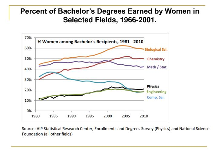 Percent of Bachelor's Degrees Earned by Women in Selected Fields, 1966-2001.
