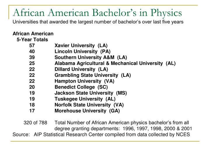 African American Bachelor's in Physics