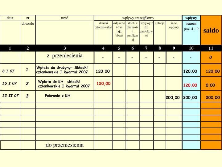 Wpłata do drużyny- Składki członkowskie I kwartał 2007