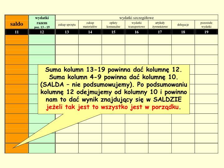 Suma kolumn 13-19 powinna dać kolumnę 12. Suma kolumn 4-9 powinna dać kolumnę 10. (SALDA – nie podsumowujemy). Po podsumowaniu kolumnę 12 odejmujemy od kolumny 10 i powinno nam to dać wynik znajdujący się w SALDZIE