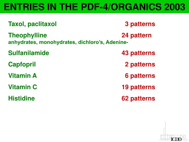 ENTRIES IN THE PDF-4/ORGANICS 2003