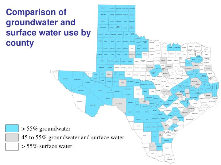 Comparison of groundwater and