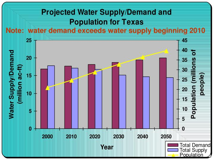 Note:  water demand exceeds water supply beginning 2010
