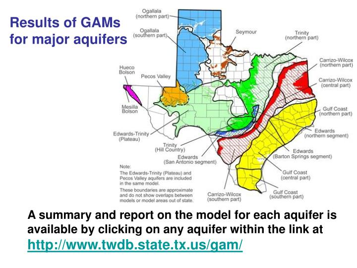 Results of GAMs for major aquifers