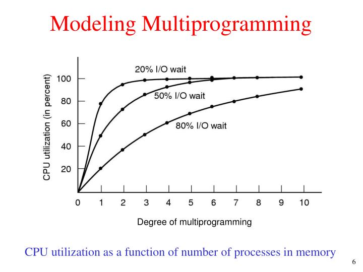 Modeling Multiprogramming