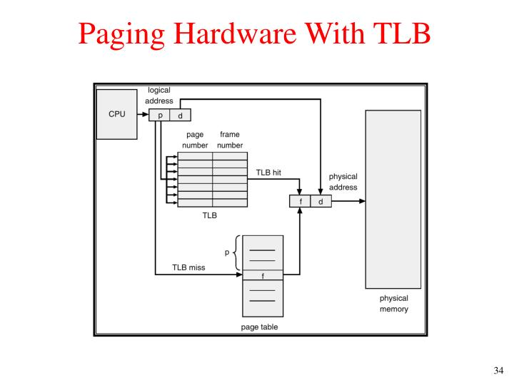Paging Hardware With TLB