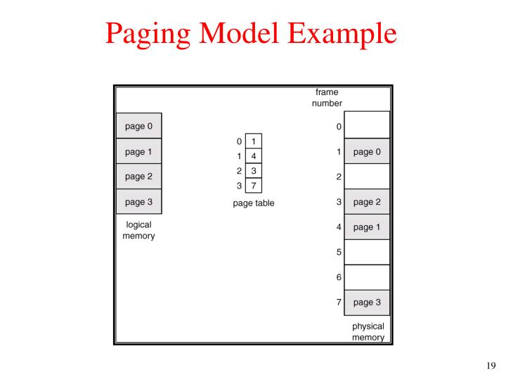 Paging Model Example