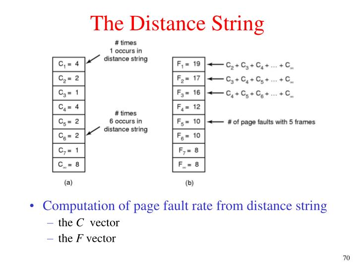 The Distance String