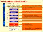 kcc compiler infrastructure