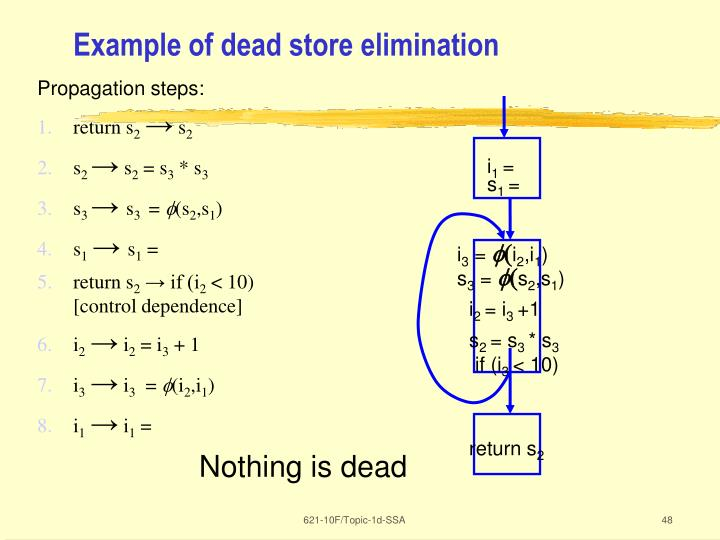 Example of dead store elimination