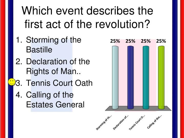 Which event describes the first act of the revolution?