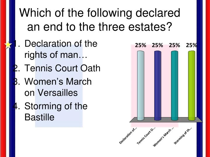 Which of the following declared an end to the three estates?