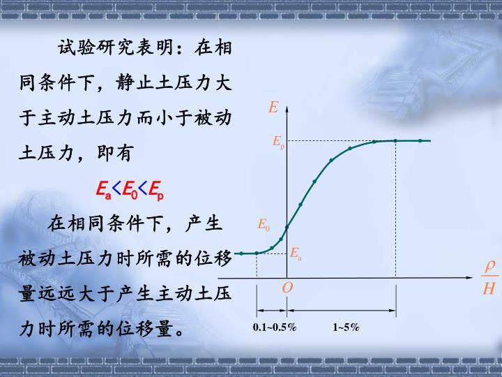 试验研究表明:在相同条件下,静止土压力大于主动土压力而小于被动土压力,即有