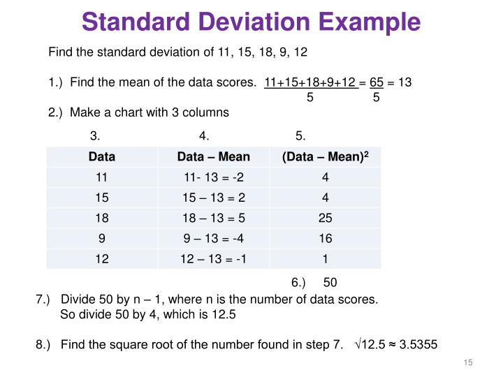 Standard deviation and minimum order
