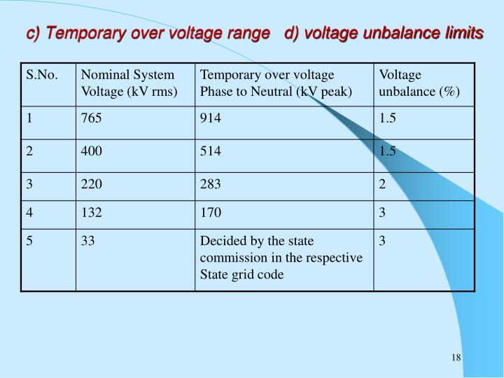 c) Temporary over voltage range   d) voltage unbalance limits