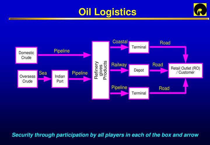 Oil Logistics