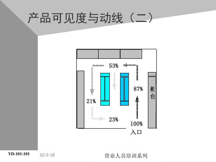 产品可见度与动线(二)