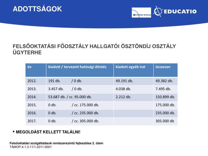 Felsőoktatási főosztály hallgatói ösztöndíj osztály ügyterhe