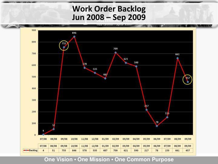Work Order Backlog
