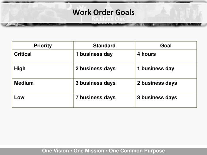 Work Order Goals