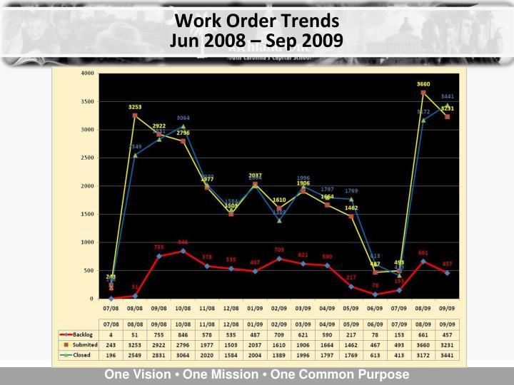 Work Order Trends