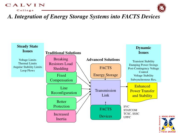 A. Integration of Energy Storage Systems into FACTS Devices