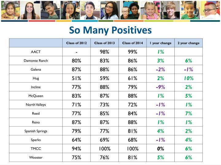 So Many Positives