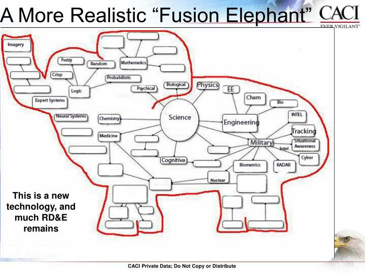 "A More Realistic ""Fusion Elephant"""