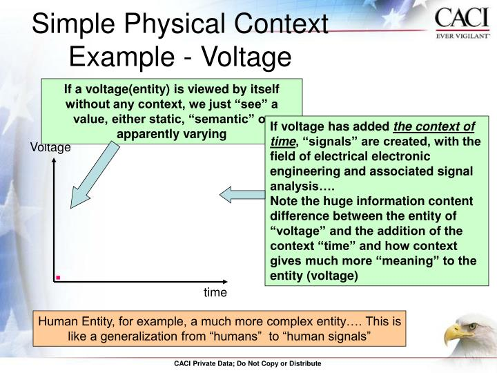 Simple Physical Context Example - Voltage