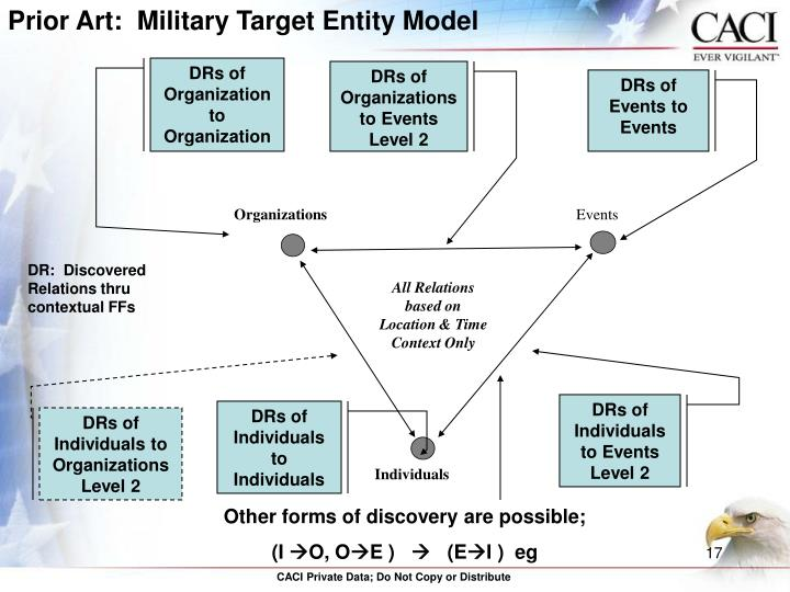 Prior Art:  Military Target Entity Model