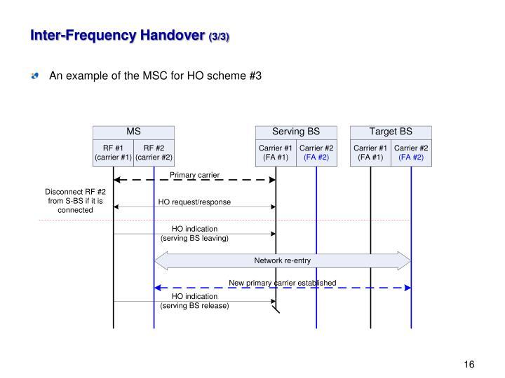 Inter-Frequency Handover