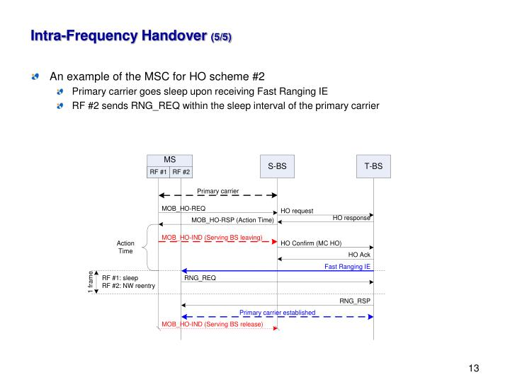 Intra-Frequency Handover