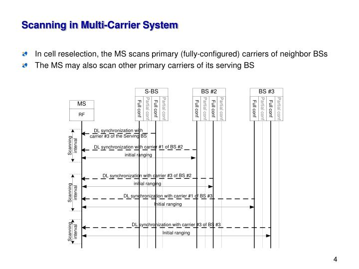 Scanning in Multi-Carrier System