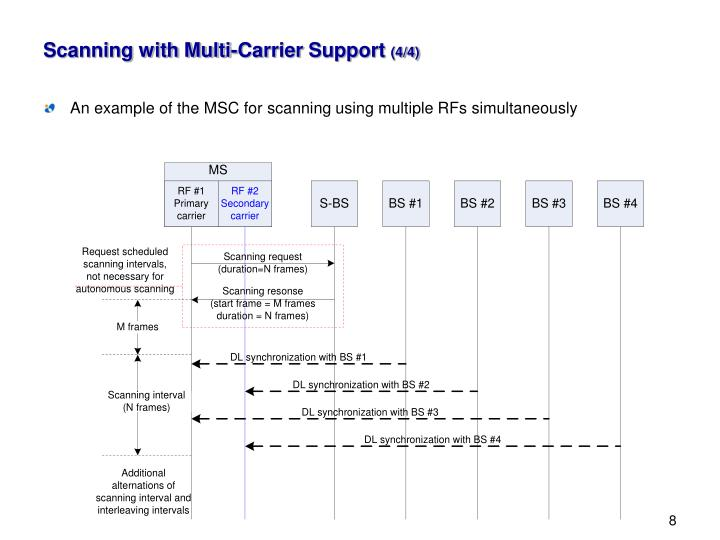 Scanning with Multi-Carrier Support