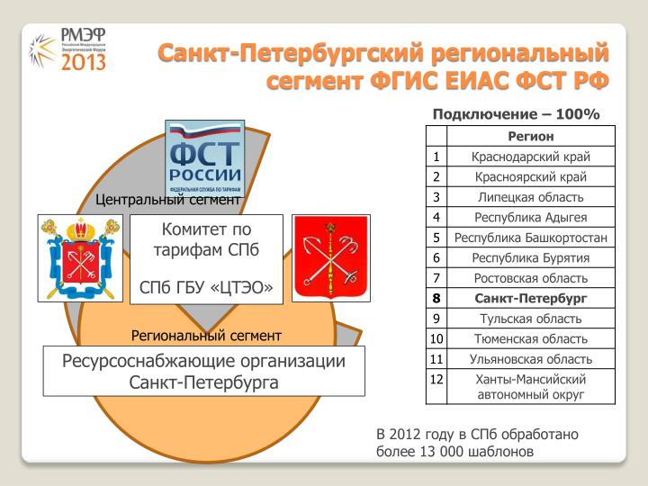 Санкт-Петербургский региональный сегмент ФГИС ЕИАС ФСТ РФ