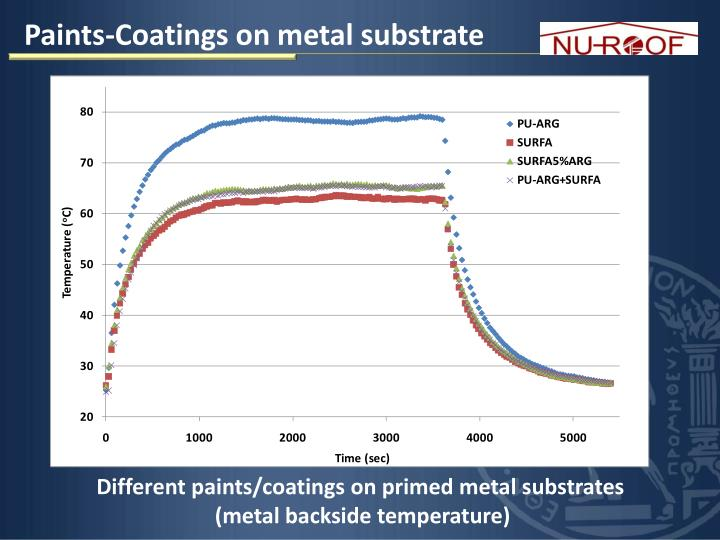 Paints-Coatings on metal substrate