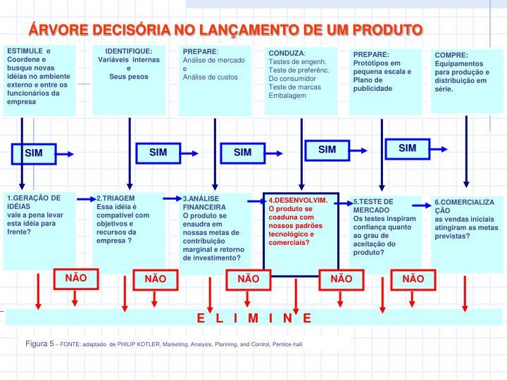 ÁRVORE DECISÓRIA NO LANÇAMENTO DE UM PRODUTO