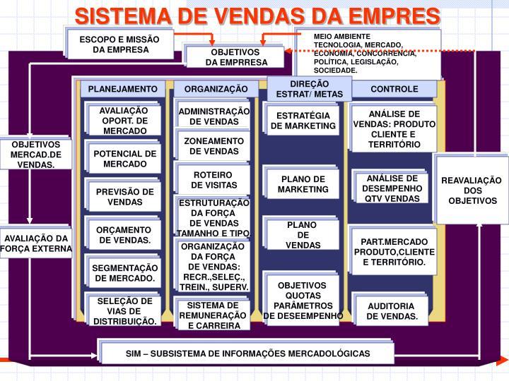 SISTEMA DE VENDAS DA EMPRES