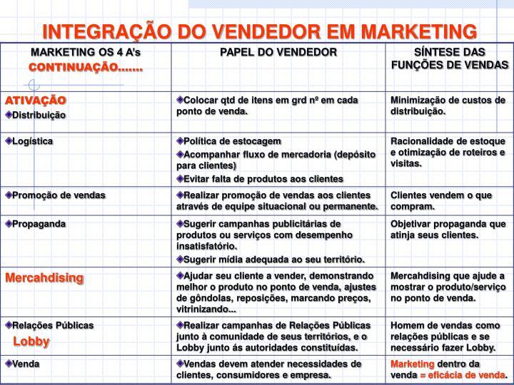 INTEGRAÇÃO DO VENDEDOR EM MARKETING
